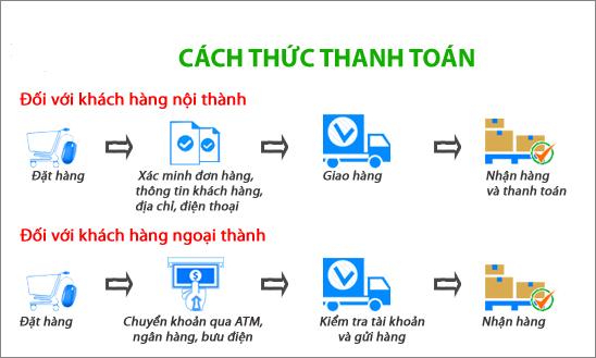Hướng dẫn mua hàng và phương thức thanh toán